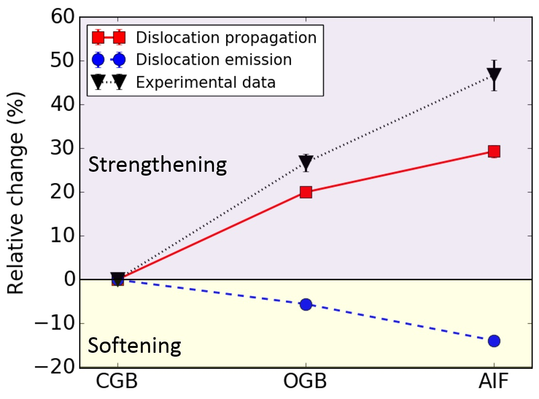 dislocation thermodynamically stable